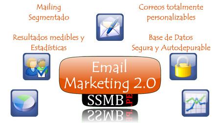 Email Marketing 2.0 - SSMB.pe